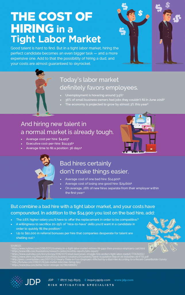 Cost of Hiring in a Tight Labor Market Infographic