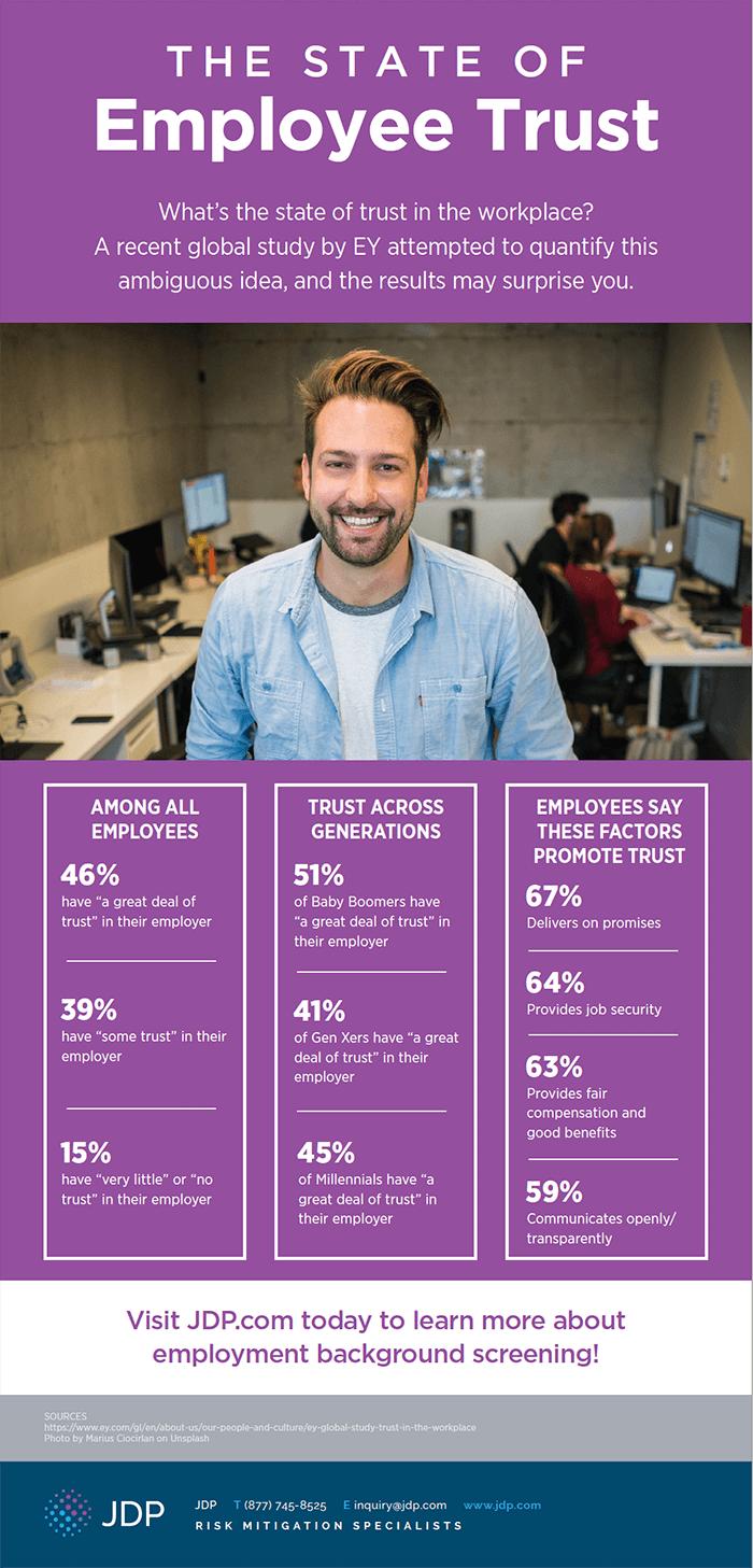 Infographic Employee Trust